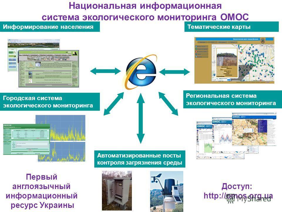 Тематические карты Автоматизированные посты контроля загрязнения среды Информирование населения Городская система экологического мониторинга Региональная система экологического мониторинга Национальная информационная система экологического мониторинг
