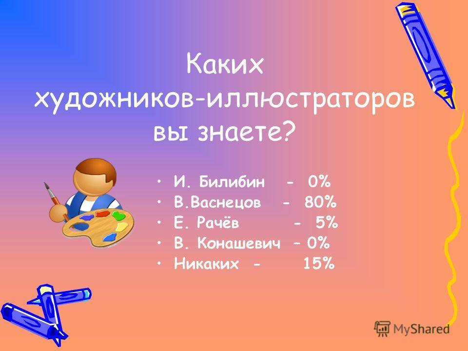 Каких художников-иллюстраторов вы знаете? И. Билибин - 0% В.Васнецов - 80% Е. Рачёв - 5% В. Конашевич – 0% Никаких - 15%