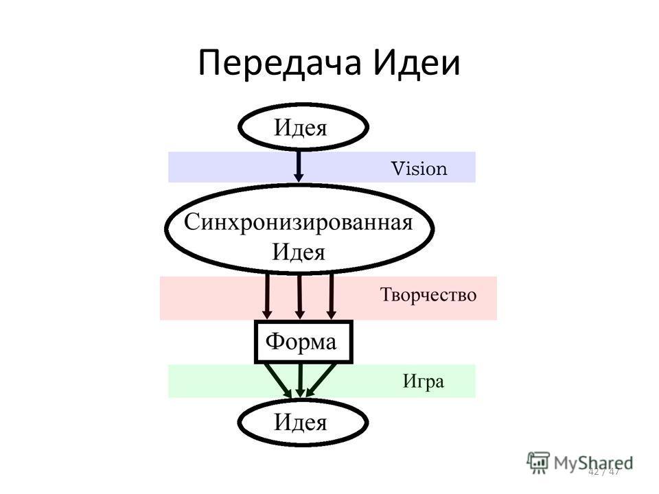 Передача Идеи 42 / 47