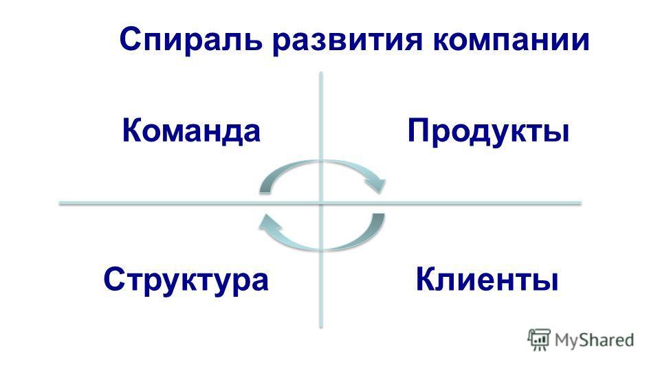 ПродуктыКоманда КлиентыСтруктура Спираль развития компании
