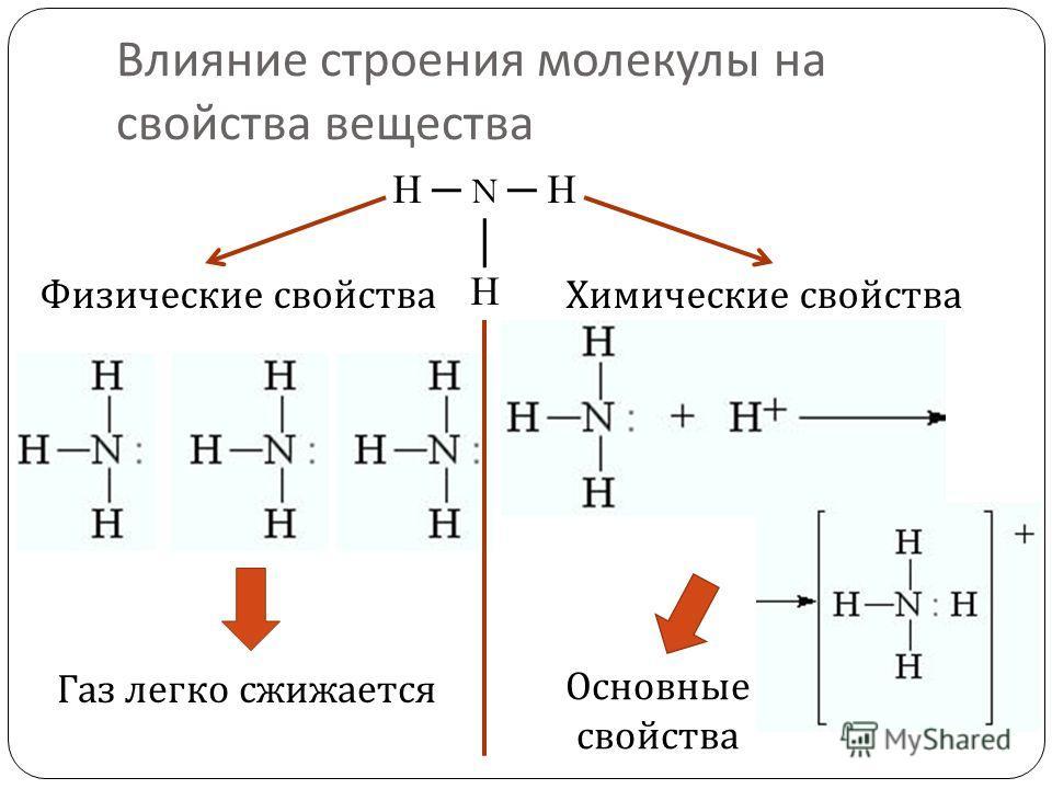 Влияние строения молекулы на свойства вещества H N H H Физические свойстваХимические свойства Газ легко сжижается Основные свойства