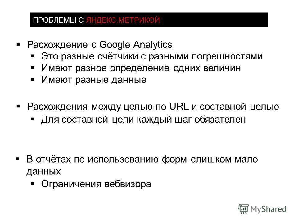 Расхождение с Google Analytics Расхождения между целью по URL и составной целью В отчётах по использованию форм слишком мало данных ПРОБЛЕМЫ С ЯНДЕКС.МЕТРИКОЙ Это разные счётчики с разными погрешностями Имеют разное определение одних величин Имеют ра