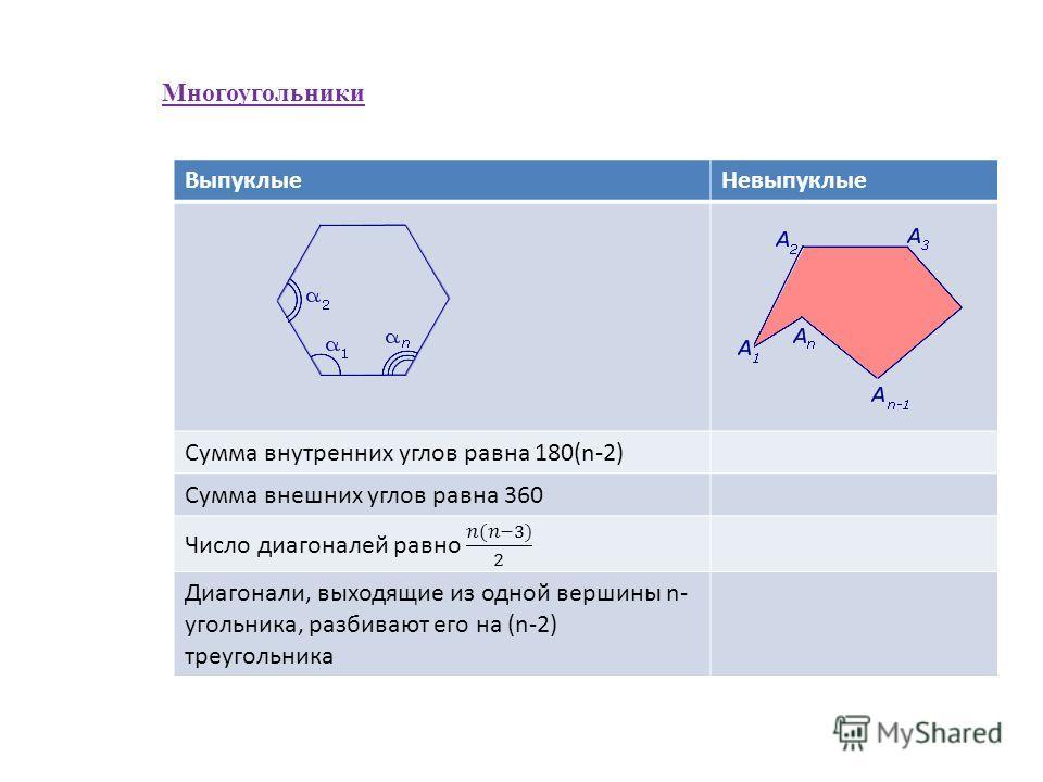 Многоугольники ВыпуклыеНевыпуклые Сумма внутренних углов равна 180(n-2) Сумма внешних углов равна 360 Диагонали, выходящие из одной вершины n- угольника, разбивают его на (n-2) треугольника
