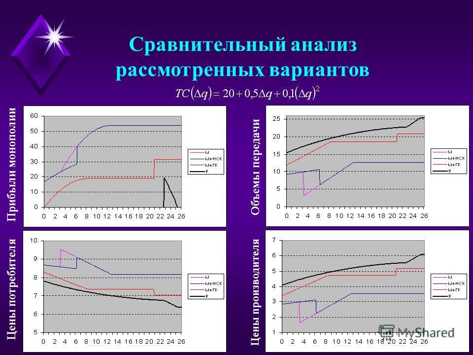 Сравнительный анализ рассмотренных вариантов Цены потребителя Прибыли монополии Объемы передачи Цены производителя