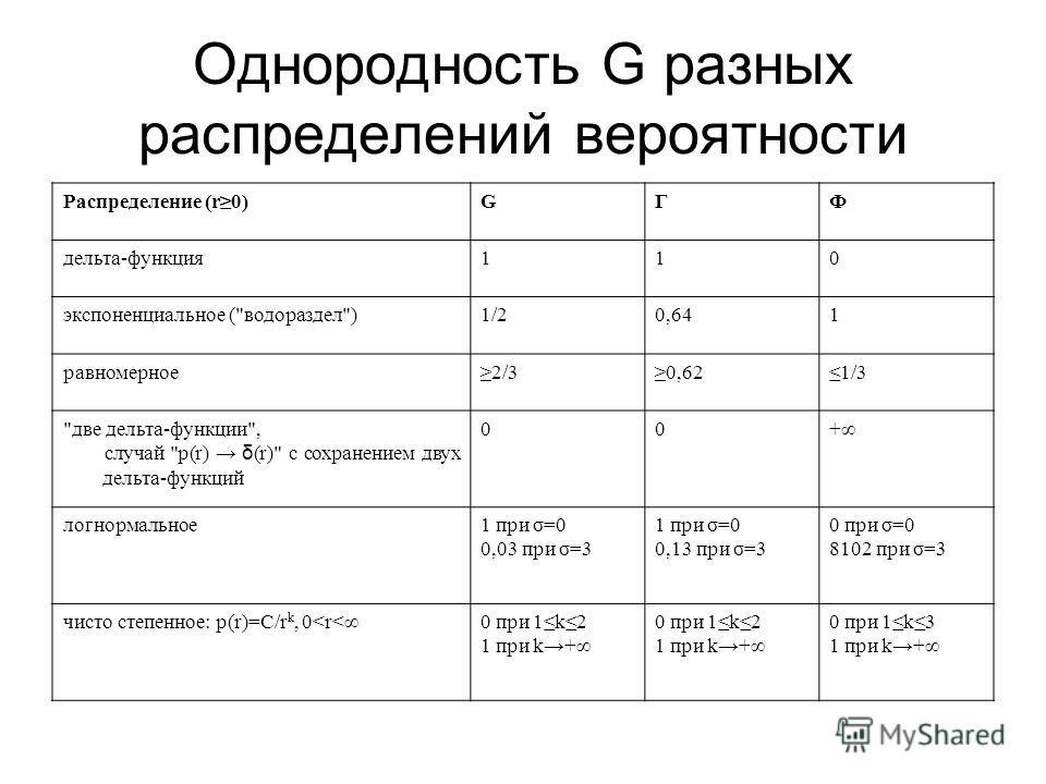 Однородность G разных распределений вероятности Распределение (r0)GГФ дельта-функция110 экспоненциальное (