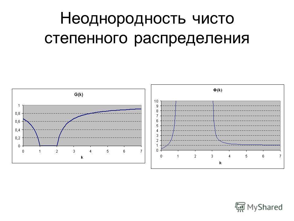 Неоднородность чисто степенного распределения