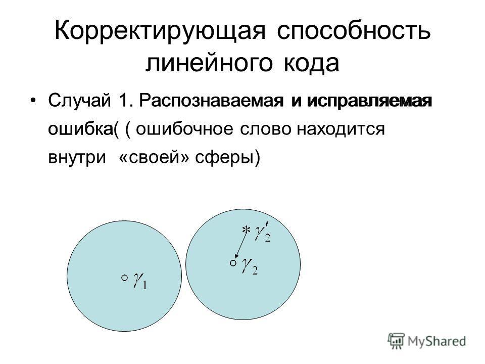 Корректирующая способность линейного кода Случай 1. Распознаваемая и исправляемая ошибка( Случай 1. Распознаваемая и исправляемая ошибка ( ошибочное слово находится внутри «своей» сферы)