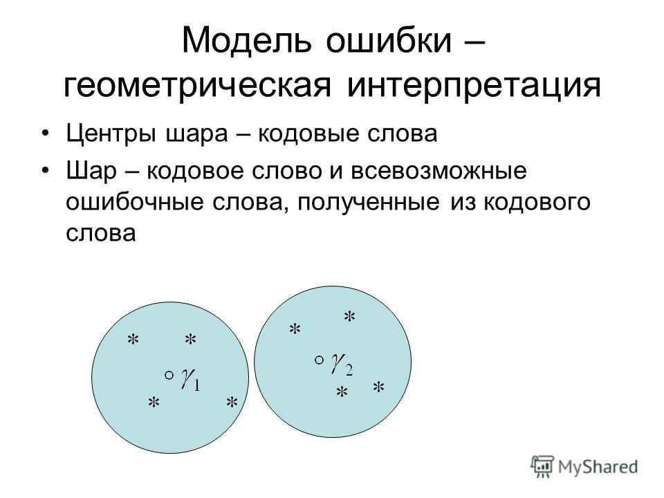 Модель ошибки – геометрическая интерпретация Центры шара – кодовые слова Шар – кодовое слово и всевозможные ошибочные слова, полученные из кодового слова