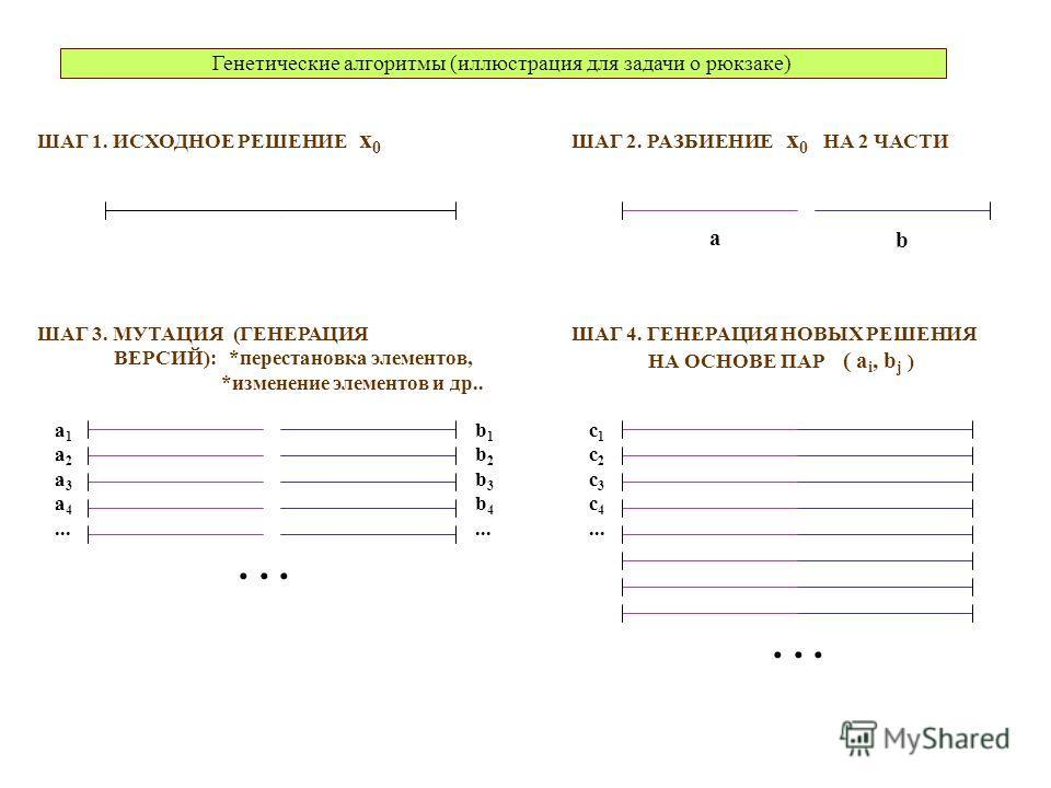 Генетические алгоритмы (иллюстрация для задачи о рюкзаке) ШАГ 1. ИСХОДНОЕ РЕШЕНИЕ x 0 ШАГ 2. РАЗБИЕНИЕ x 0 НА 2 ЧАСТИ ШАГ 3. МУТАЦИЯ (ГЕНЕРАЦИЯ ВЕРСИЙ): *перестановка элементов, *изменение элементов и др..... a 1 a 2 a 3 a 4... b 1 b 2 b 3 b 4... ШАГ