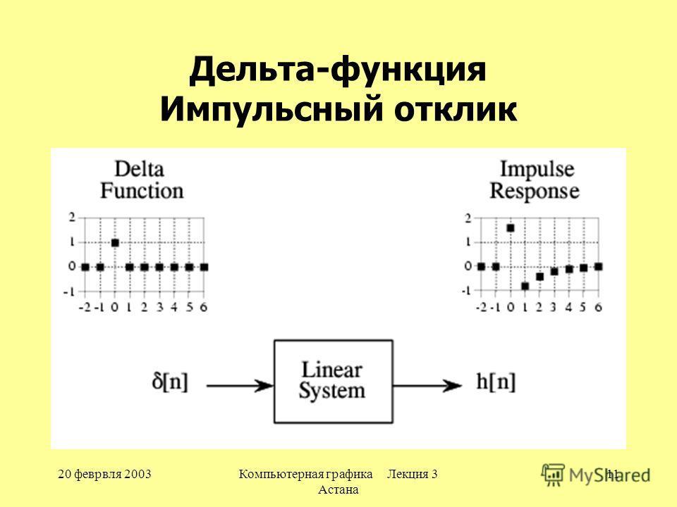 20 феврвля 2003Компьютерная графика Лекция 3 Астана 11 Дельта-функция Импульсный отклик