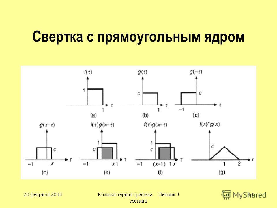 20 феврвля 2003Компьютерная графика Лекция 3 Астана 14 Свертка с прямоугольным ядром