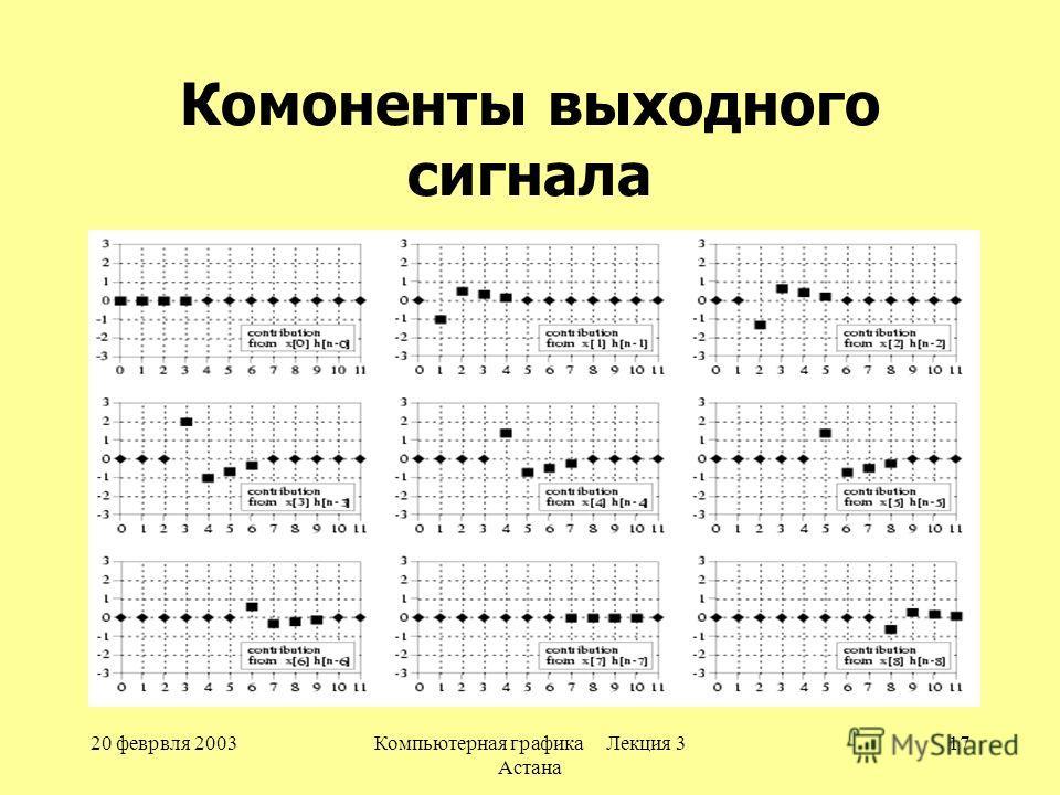 20 феврвля 2003Компьютерная графика Лекция 3 Астана 17 Комоненты выходного сигнала