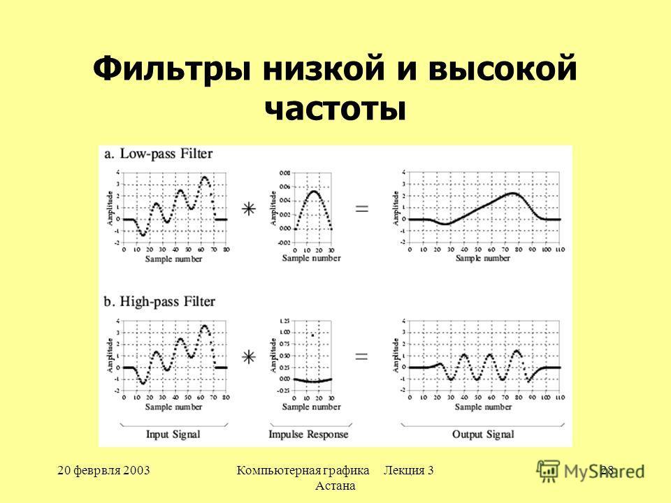 20 феврвля 2003Компьютерная графика Лекция 3 Астана 28 Фильтры низкой и высокой частоты
