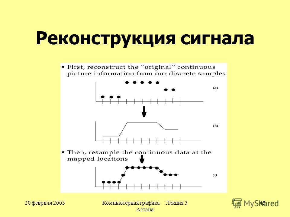 20 феврвля 2003Компьютерная графика Лекция 3 Астана 45 Реконструкция сигнала