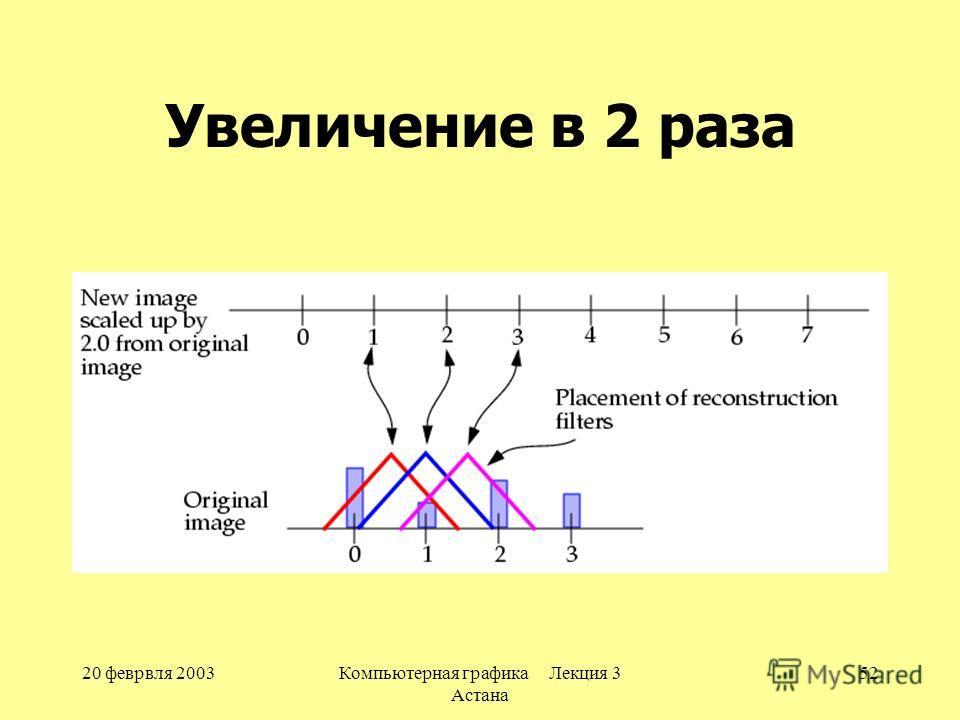 20 феврвля 2003Компьютерная графика Лекция 3 Астана 52 Увеличение в 2 раза