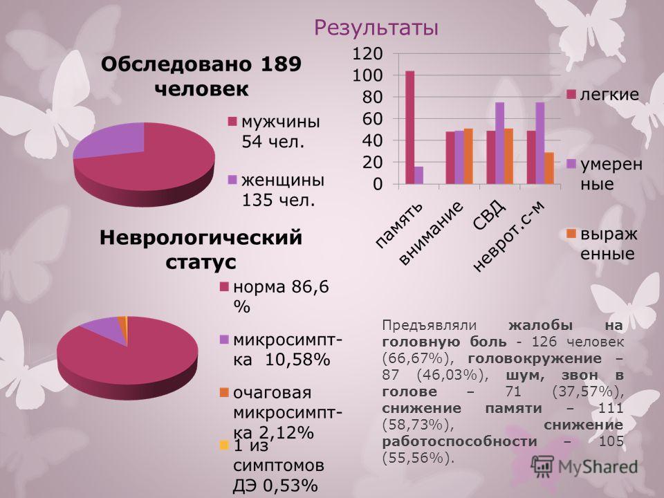 Результаты Предъявляли жалобы на головную боль - 126 человек (66,67%), головокружение – 87 (46,03%), шум, звон в голове – 71 (37,57%), снижение памяти – 111 (58,73%), снижение работоспособности – 105 (55,56%).