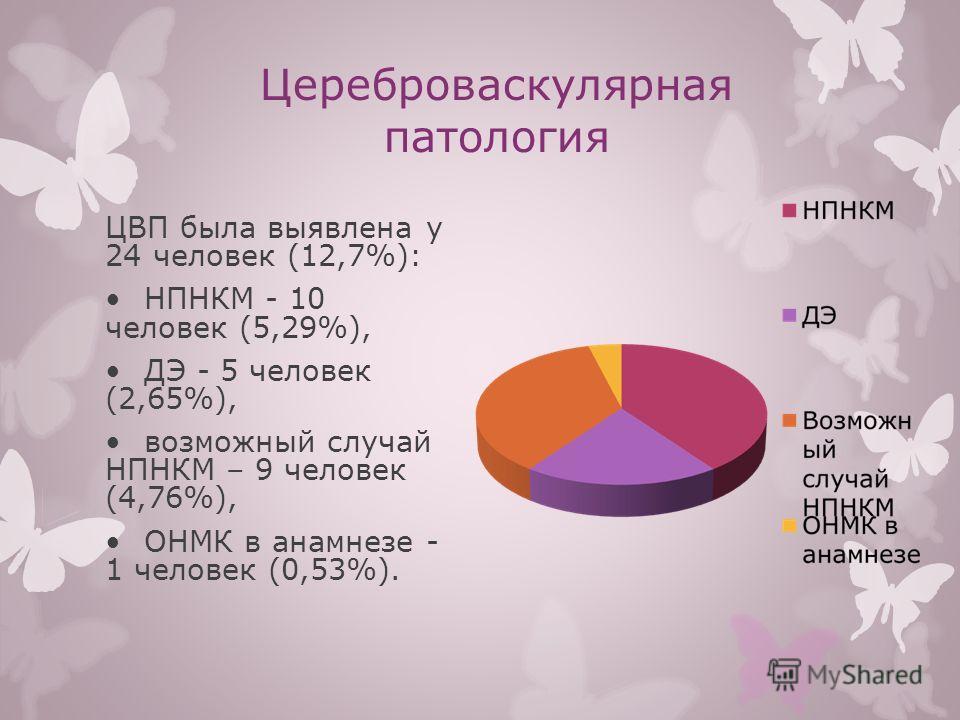 Цереброваскулярная патология ЦВП была выявлена у 24 человек (12,7%): НПНКМ - 10 человек (5,29%), ДЭ - 5 человек (2,65%), возможный случай НПНКМ – 9 человек (4,76%), ОНМК в анамнезе - 1 человек (0,53%).