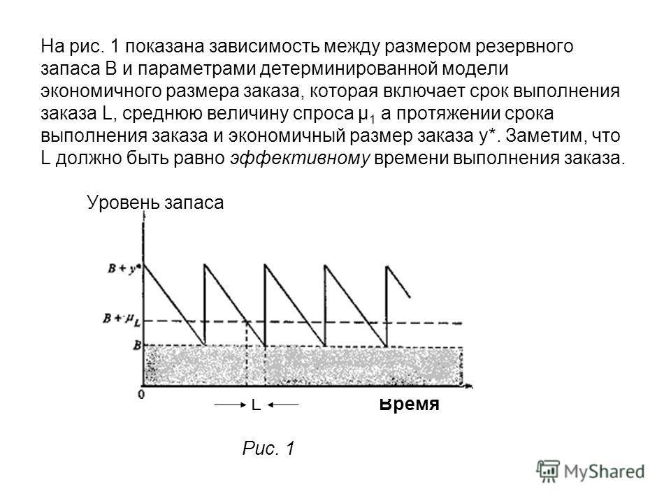 На рис. 1 показана зависимость между размером резервного запаса В и параметрами детерминированной модели экономичного размера заказа, которая включает срок выполнения заказа L, среднюю величину спроса μ 1 а протяжении срока выполнения заказа и эконом