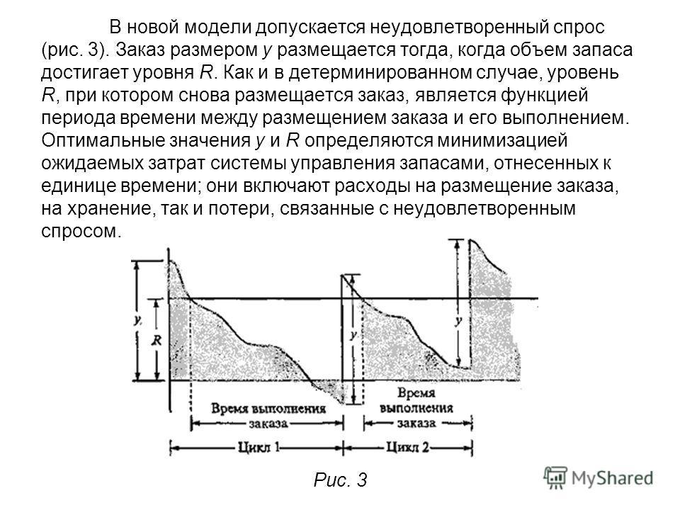 В новой модели допускается неудовлетворенный спрос (рис. 3). Заказ размером у размещается тогда, когда объем запаса достигает уровня R. Как и в детерминированном случае, уровень R, при котором снова размещается заказ, является функцией периода времен
