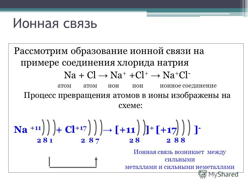 Ионная связь Рассмотрим образование ионной связи на примере соединения хлорида натрия Na + Cl Na + +Cl + Na + Cl - атом атом ион ион ионное соединение Процесс превращения атомов в ионы изображены на схеме: Na +11 + Cl +17 [+11 ] + [+17 ] - 2 8 1 2 8