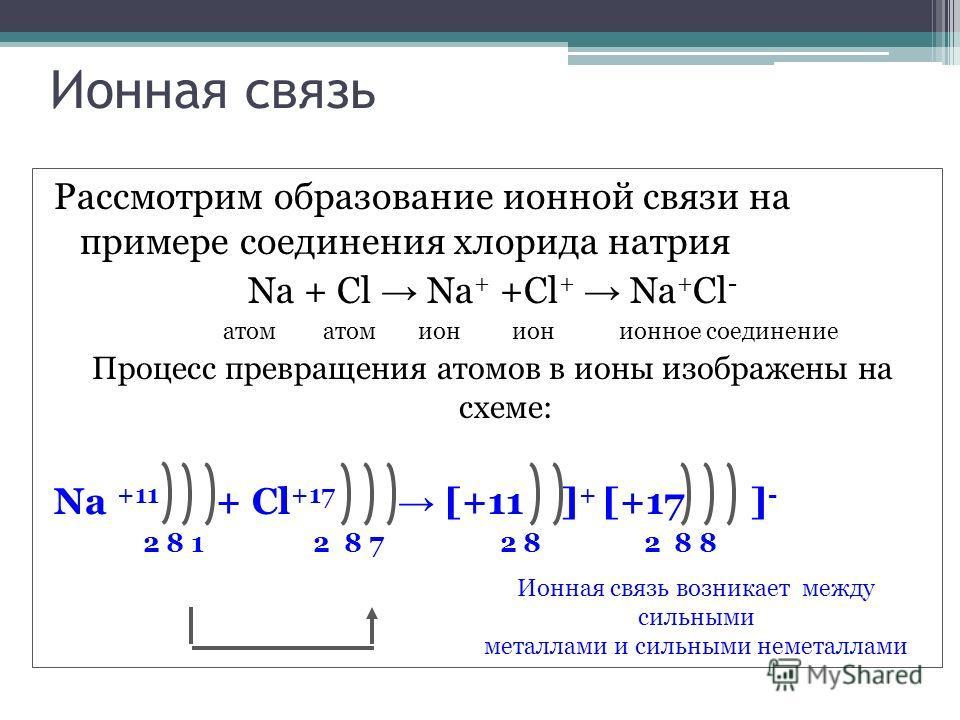 натрия Na + Cl Na +