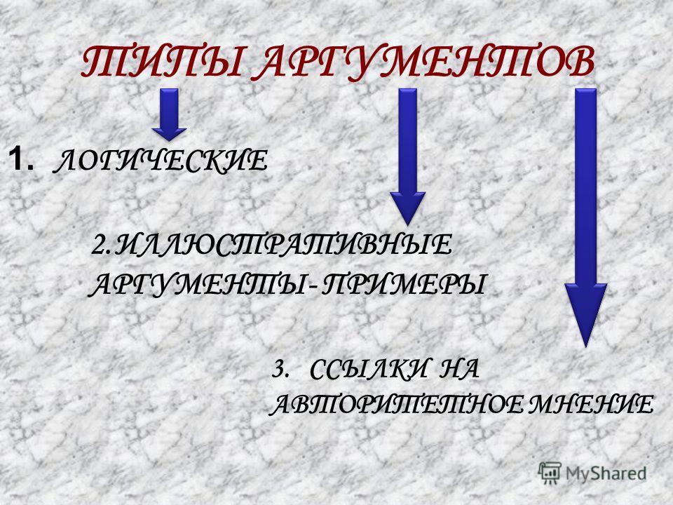 ТИПЫ АРГУМЕНТОВ 1. ЛОГИЧЕСКИЕ 2.ИЛЛЮСТРАТИВНЫЕ АРГУМЕНТЫ- ПРИМЕРЫ 3.ССЫЛКИ НА АВТОРИТЕТНОЕ МНЕНИЕ