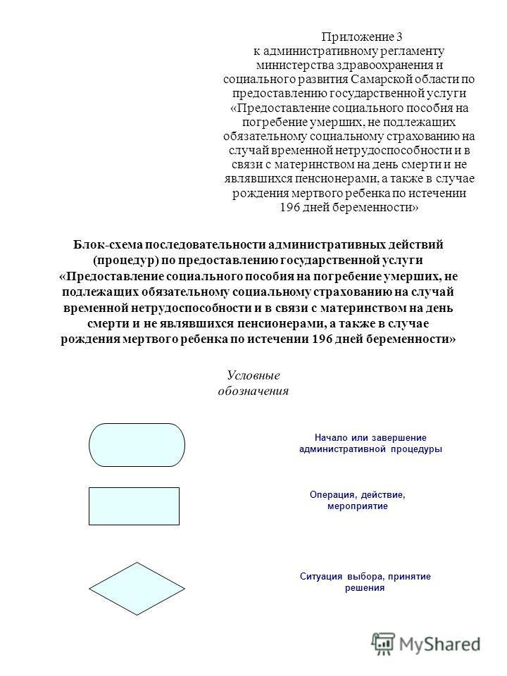 Приложение 3 к административному регламенту министерства здравоохранения и социального развития Самарской области по предоставлению государственной услуги «Предоставление социального пособия на погребение умерших, не подлежащих обязательному социальн