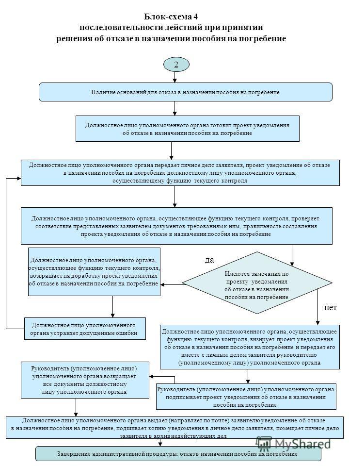 Блок-схема 4 последовательности действий при принятии решения об отказе в назначении пособия на погребение Наличие оснований для отказа в назначении пособия на погребение Должностное лицо уполномоченного органа передает личное дело заявителя, проект