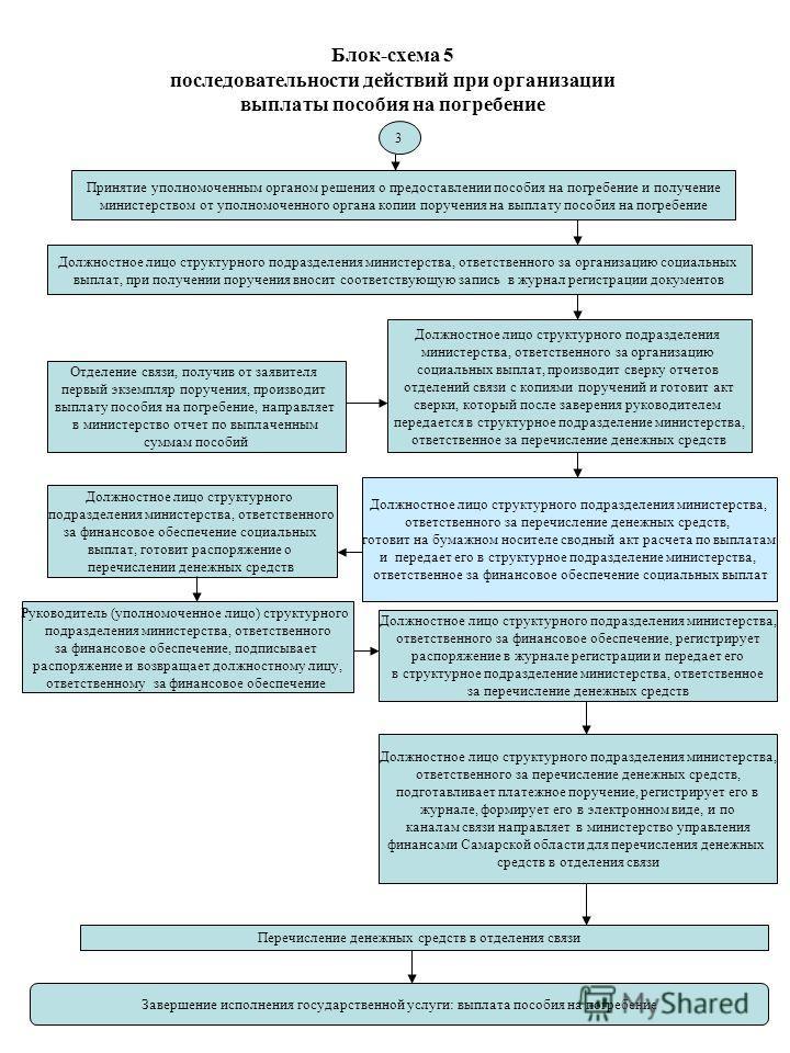Блок-схема 5 последовательности действий при организации выплаты пособия на погребение Принятие уполномоченным органом решения о предоставлении пособия на погребение и получение министерством от уполномоченного органа копии поручения на выплату пособ