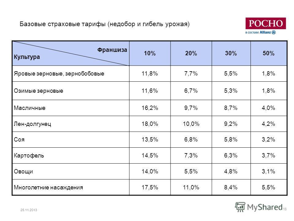 25.11.2013 16 Базовые страховые тарифы (недобор и гибель урожая) Франшиза Культура 10%20%30%50% Яровые зерновые, зернобобовые11,8%7,7%5,5%1,8% Озимые зерновые11,6%6,7%5,3%1,8% Масличные16,2%9,7%8,7%4,0% Лен-долгунец18,0%10,0%9,2%4,2% Соя13,5%6,8%5,8%