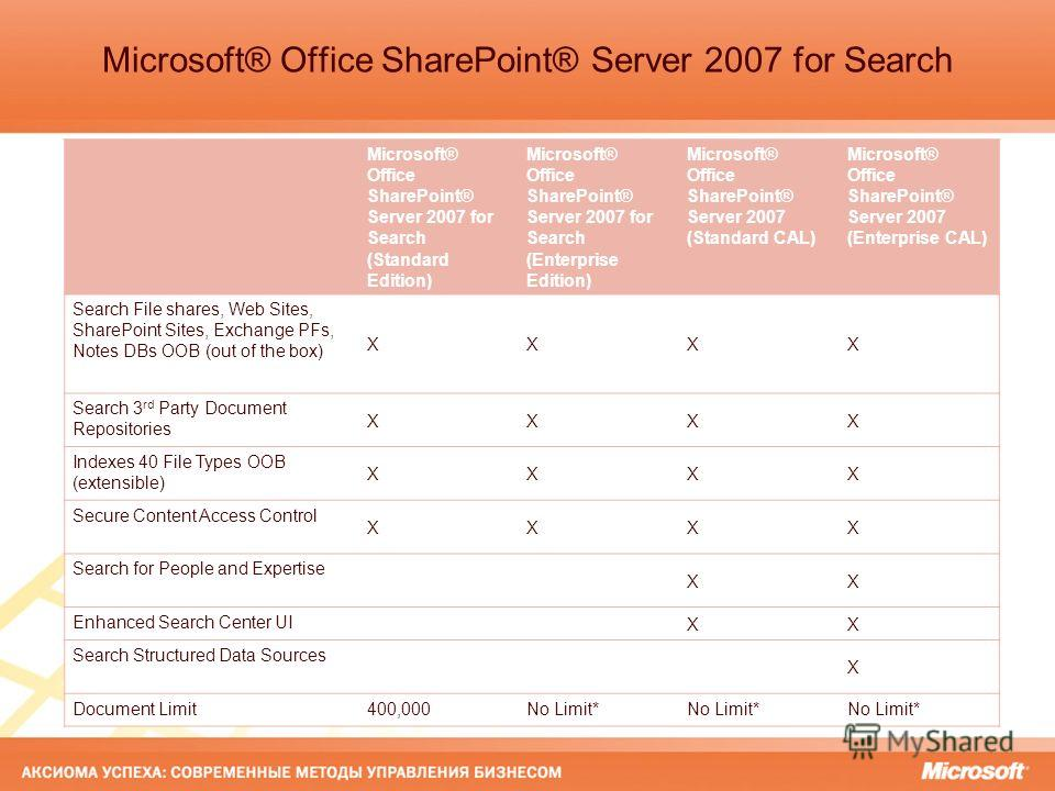 Microsoft® Office SharePoint® Server 2007 for Search Microsoft® Office SharePoint® Server 2007 for Search (Standard Edition) Microsoft® Office SharePoint® Server 2007 for Search (Enterprise Edition) Microsoft® Office SharePoint® Server 2007 (Standard