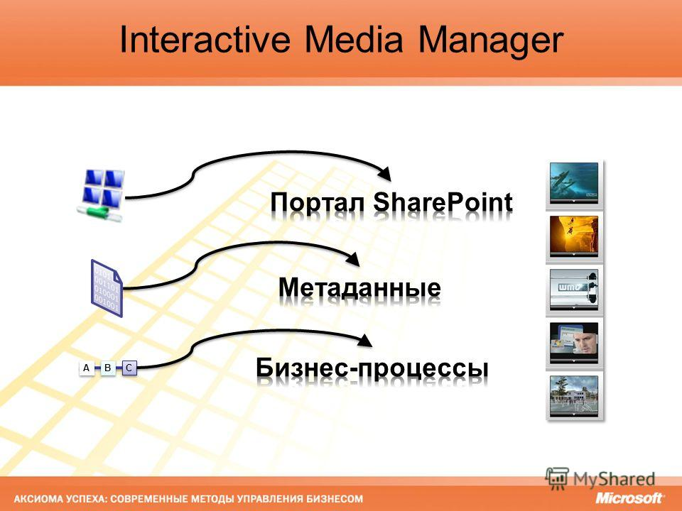 A A B B C C Interactive Media Manager