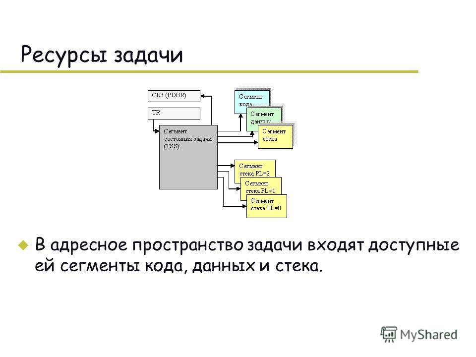 Ресурсы задачи u В адресное пространство задачи входят доступные ей сегменты кода, данных и стека.
