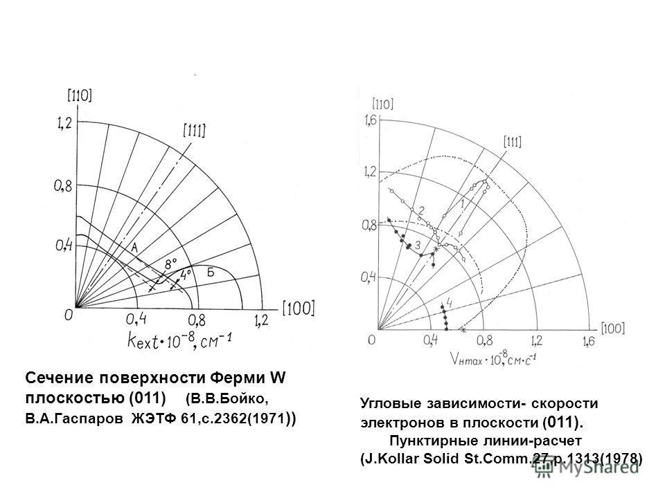 Сечение поверхности Ферми W плоскостью (011) (В.В.Бойко, В.А.Гаспаров ЖЭТФ 61,с.2362(1971 )) Угловые зависимости- скорости электронов в плоскости ( 011). Пунктирные линии-расчет (J.Kollar Solid St.Comm.27,p.1313(1978)