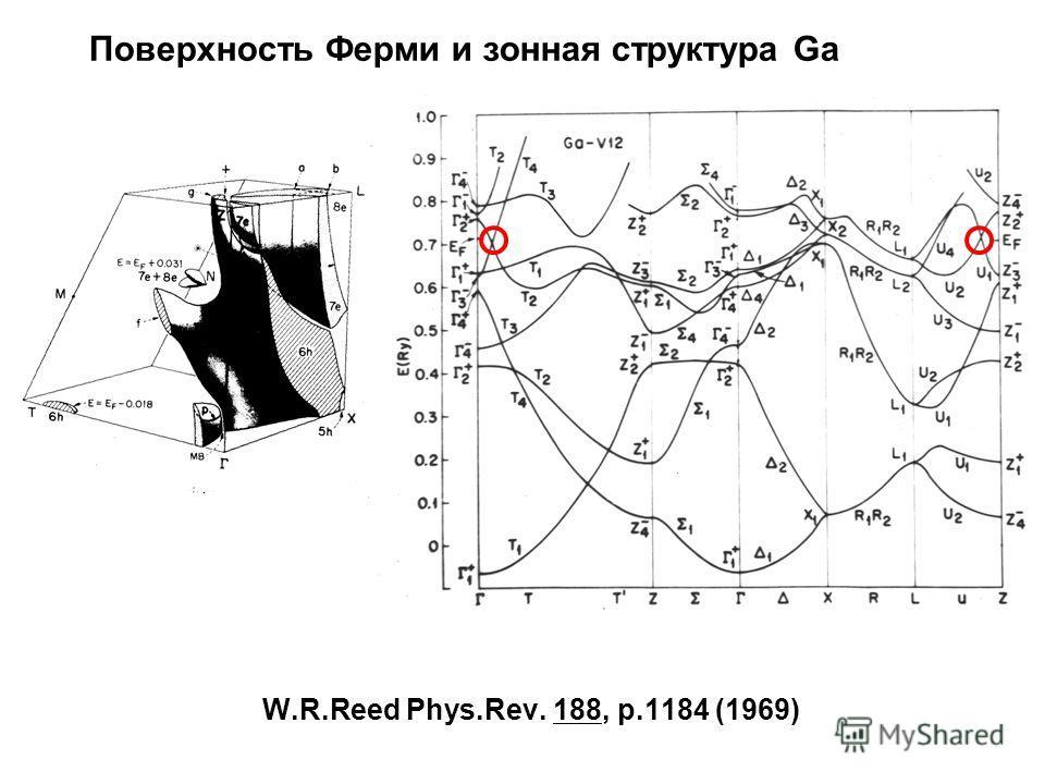 W.R.Reed Phys.Rev. 188, p.1184 (1969) Поверхность Ферми и зонная структура Ga