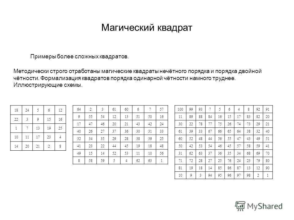 Магический квадрат Примеры более сложных квадратов. 18245612 22391516 17131925 101117234 14202128 Методически строго отработаны магические квадраты нечётного порядка и порядка двойной чётности. Формализация квадратов порядка одинарной чётности намног