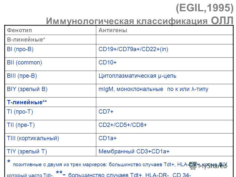 9 (EGIL,1995) Иммунологическая классификация ОЛЛ ФенотипАнтигены В-линейные* ВI (про-В)CD19+/CD79a+/CD22+(in) ВII (common)CD10+ BIII (пре-В)Цитоплазматическая μ-цепь BIY (зрелый В)mIgM, моноклональные по κ или λ-типу Т-линейные** TI (про-Т)CD7+ TII (