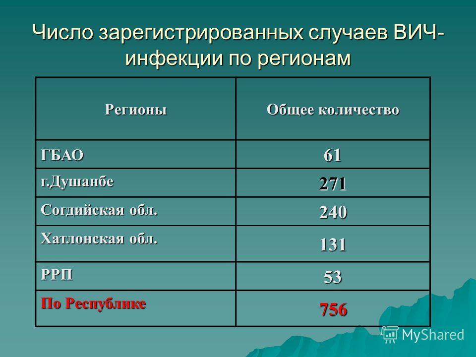 Число зарегистрированных случаев ВИЧ- инфекции по регионам Регионы Общее количество ГБАО61 г.Душанбе 271 Согдийская обл. 240 Хатлонская обл. 131 РРП 53 По Республике 756