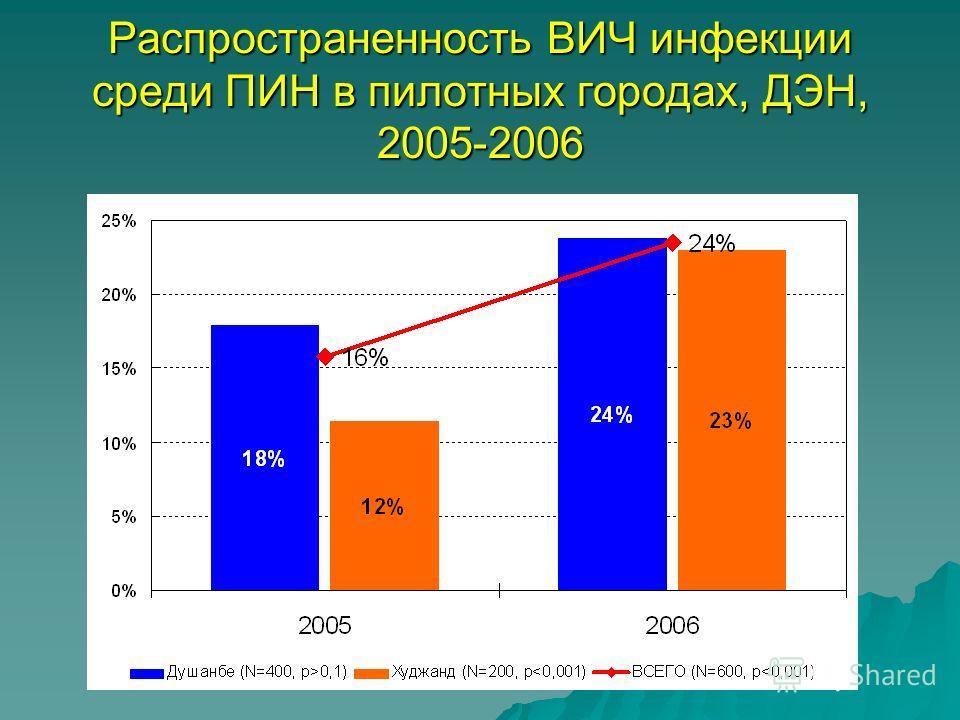 Распространенность ВИЧ инфекции среди ПИН в пилотных городах, ДЭН, 2005-2006