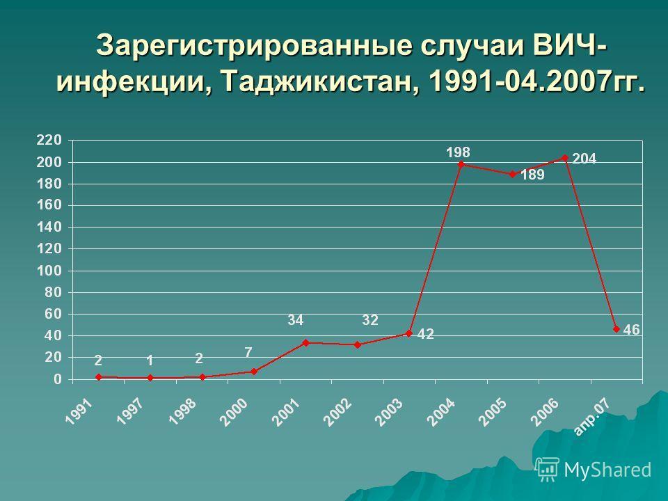 Зарегистрированные случаи ВИЧ- инфекции, Таджикистан, 1991-04.2007гг.