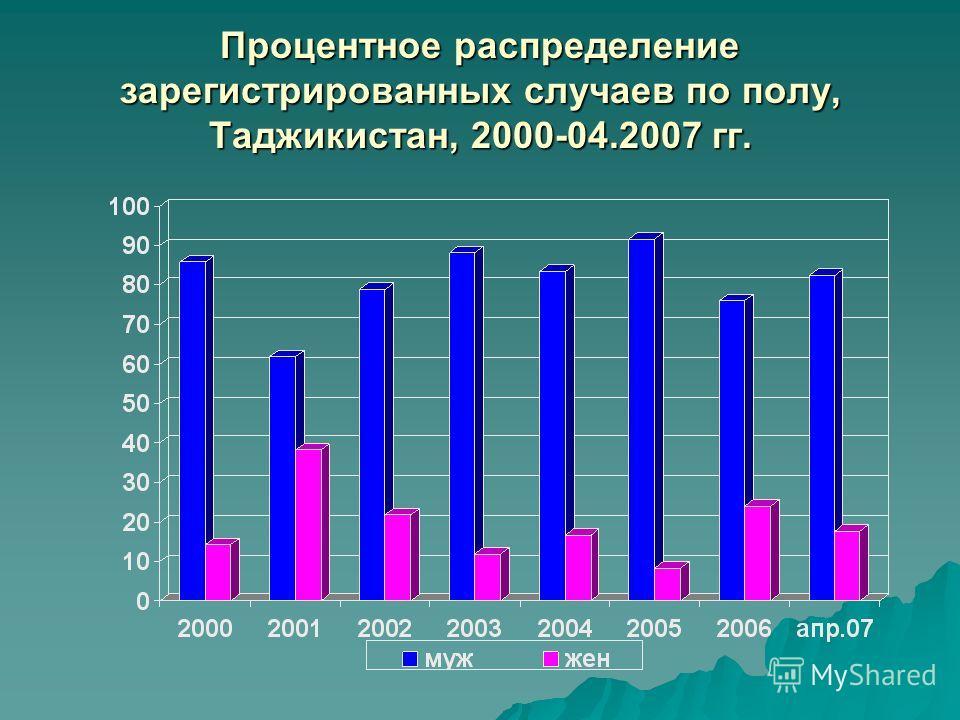 Процентное распределение зарегистрированных случаев по полу, Таджикистан, 2000-04.2007 гг.