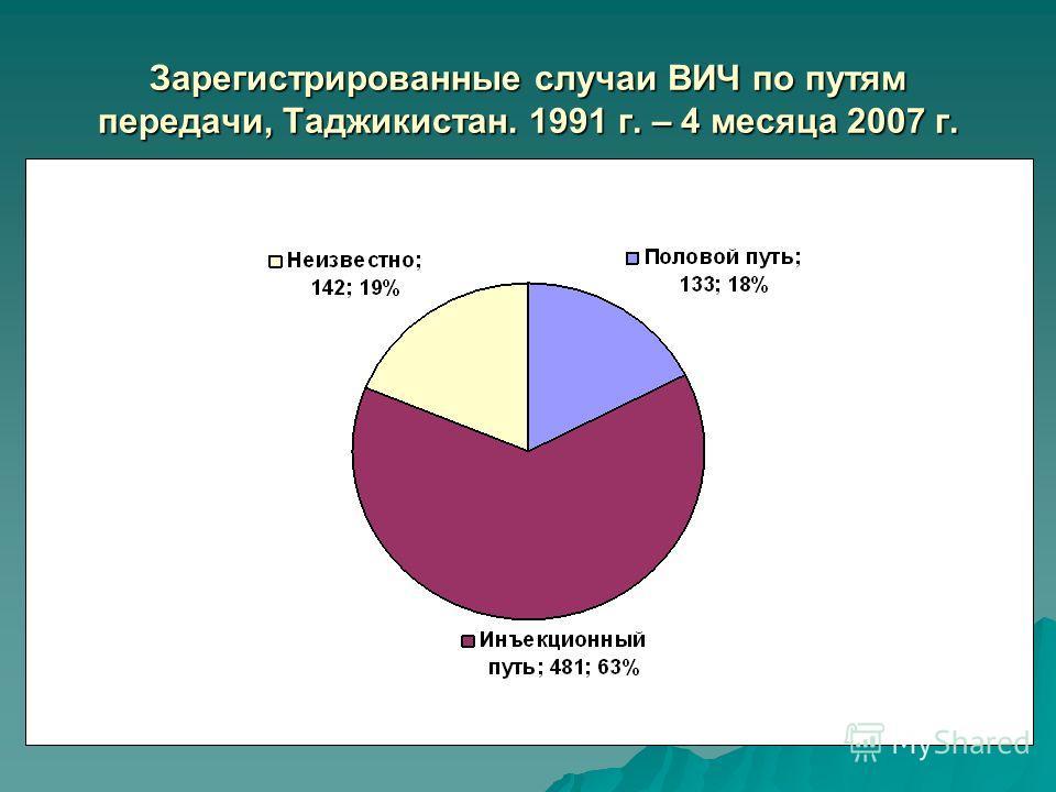 Зарегистрированные случаи ВИЧ по путям передачи, Таджикистан. 1991 г. – 4 месяца 2007 г.