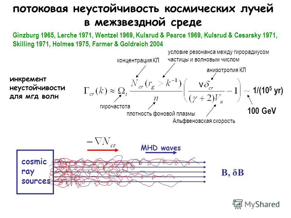 потоковая неустойчивость космических лучей в межзвездной среде концентрация КЛ анизотропия КЛ Альфвеновская скорость плотность фоновой плазмы гирочастота B, δB MHD waves условие резонанса между гирорадиусом частицы и волновым числом Ginzburg 1965, Le