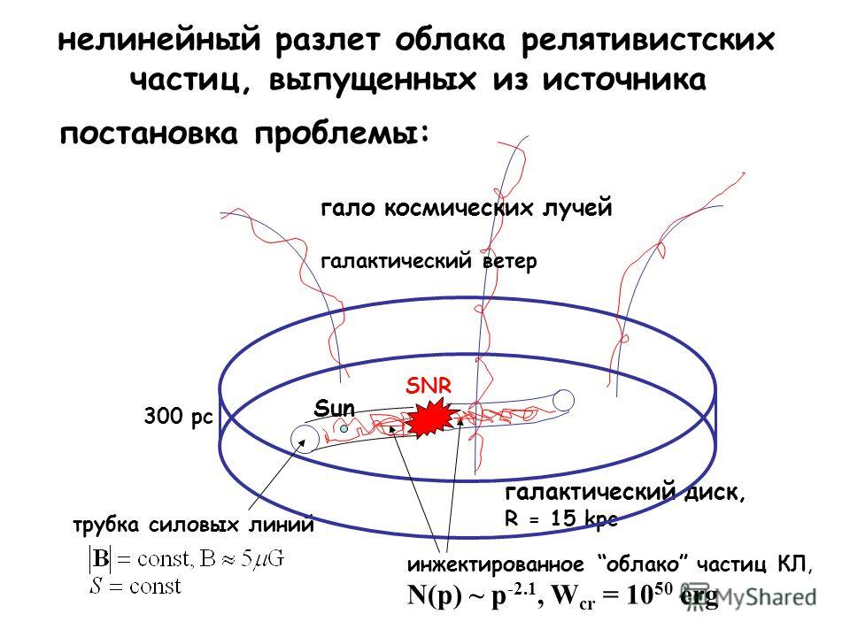 Sun SNR галактический диск, R = 15 kpc гало космических лучей галактический ветер инжектированное облако частиц КЛ, N(p) ~ p -2.1, W cr = 10 50 erg трубка силовых линий нелинейный разлет облака релятивистских частиц, выпущенных из источника постановк