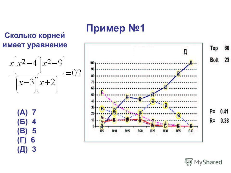 Пример 1 Сколько корней имеет уравнение (А) 7 (Б) 4 (В) 5 (Г) 6 (Д) 3