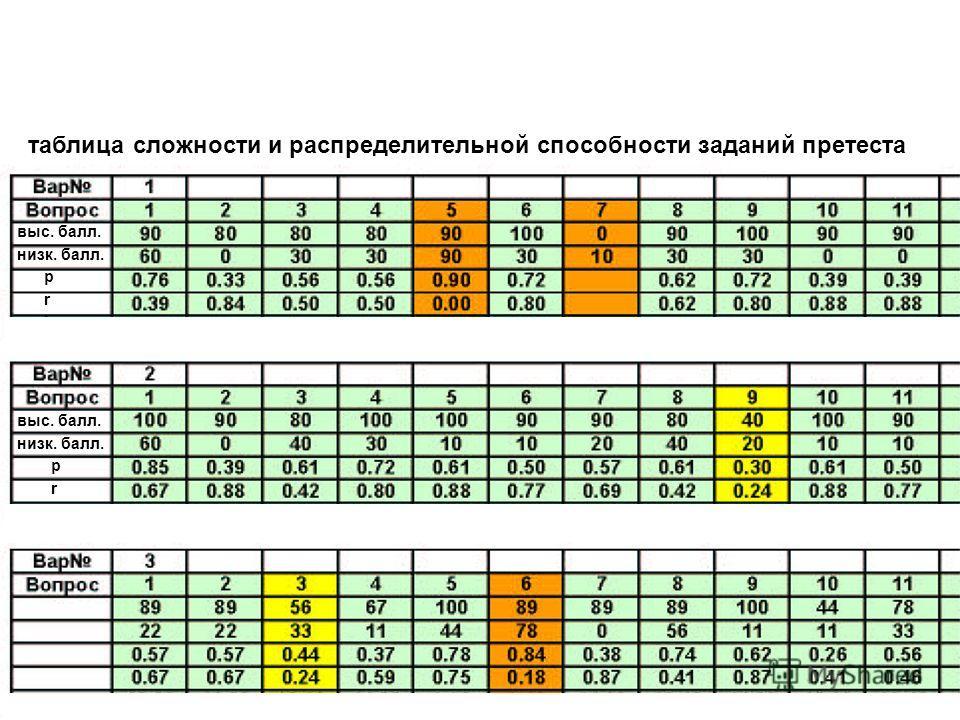выс. балл. низк. балл. p r выс. балл. низк. балл. p r таблица сложности и распределительной способности заданий претеста