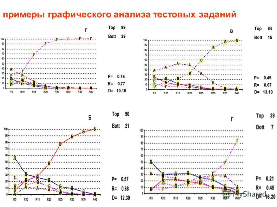 примеры графического анализа тестовых заданий