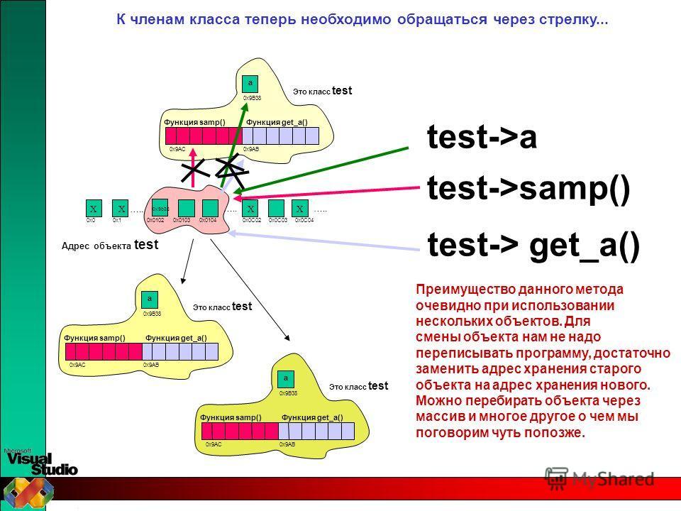 Это класс test 0x9B38 0x9AC Функция samp()Функция get_a() a 0x9AB ….. 0x00x1 ….. 0x0102 0x01030x01040x0C020x0C030x0C04 ….. XXXX 0x9b38 Адрес объекта test К членам класса теперь необходимо обращаться через стрелку... test->a test->samp() test-> get_a(