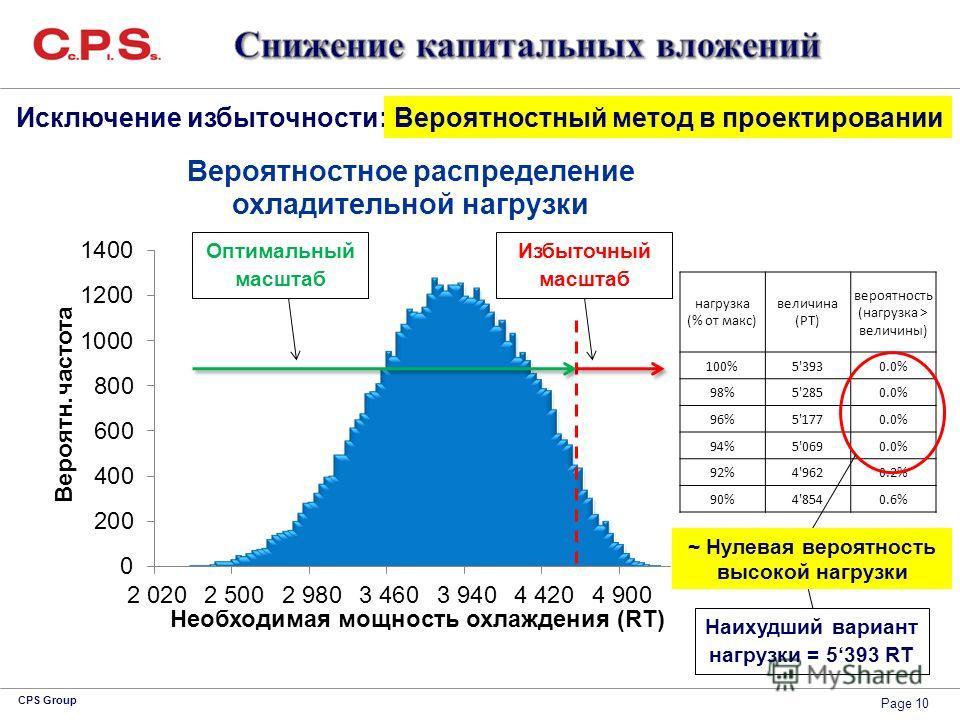 Page 10 CPS Group нагрузка (% от макс) величина (РТ) вероятность (нагрузка > величины) 100%5'3930.0% 98%5'2850.0% 96%5'1770.0% 94%5'0690.0% 92%4'9620.2% 90%4'8540.6% Наихудший вариант нагрузки = 5393 RT ~ Нулевая вероятность высокой нагрузки Исключен