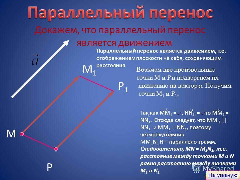 Докажем, что параллельный перенос является движением M M1M1 Р1Р1 Р Возьмем две произвольные точки М и Р и подвергнем их движению на вектор а. Получим точки М 1 и Р 1. Так как MM 1 =, NN 1 = то ММ 1 = NN 1. Отсюда следует, что ММ 1 || NN 1 и MM 1 = NN